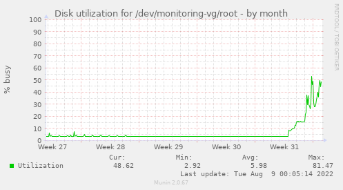 Disk utilization for /dev/monitoring-vg/root
