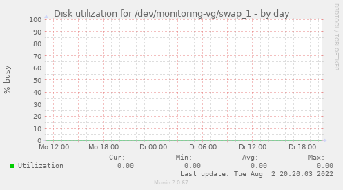 Disk utilization for /dev/monitoring-vg/swap_1