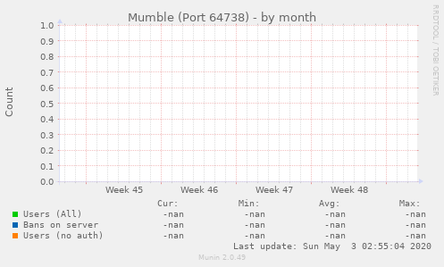 Mumble (Port 64738)
