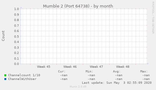 Mumble 2 (Port 64738)