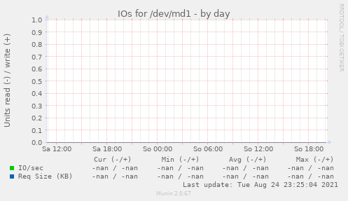 IOs for /dev/md1