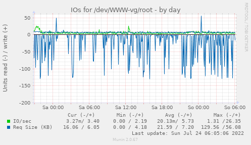 IOs for /dev/WWW-vg/root