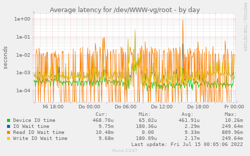 Average latency for /dev/WWW-vg/root