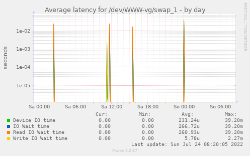 Average latency for /dev/WWW-vg/swap_1