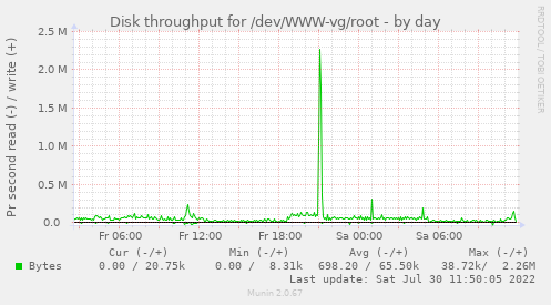 Disk throughput for /dev/WWW-vg/root