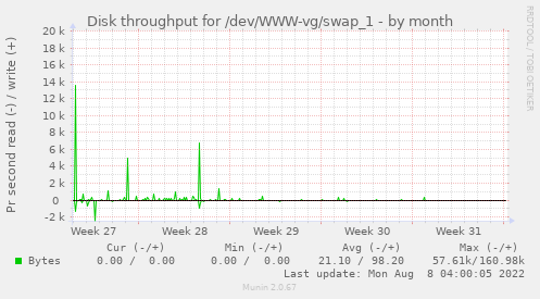 Disk throughput for /dev/WWW-vg/swap_1