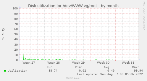 Disk utilization for /dev/WWW-vg/root