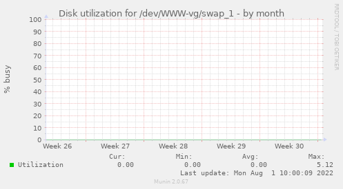 Disk utilization for /dev/WWW-vg/swap_1