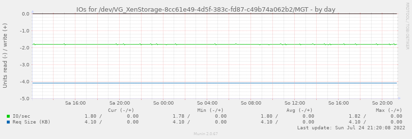 IOs for /dev/VG_XenStorage-8cc61e49-4d5f-383c-fd87-c49b74a062b2/MGT