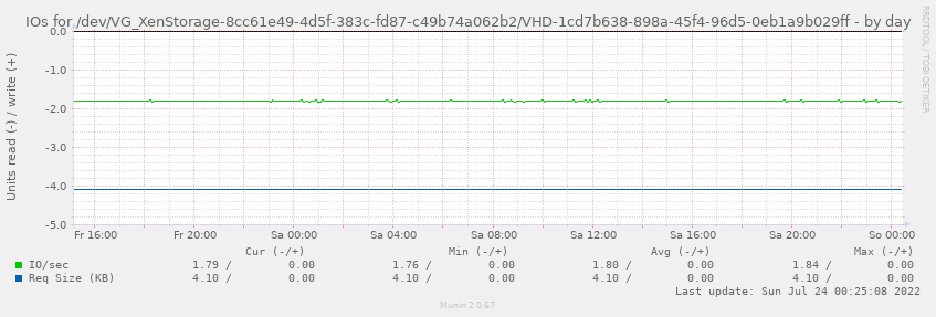 IOs for /dev/VG_XenStorage-8cc61e49-4d5f-383c-fd87-c49b74a062b2/VHD-1cd7b638-898a-45f4-96d5-0eb1a9b029ff