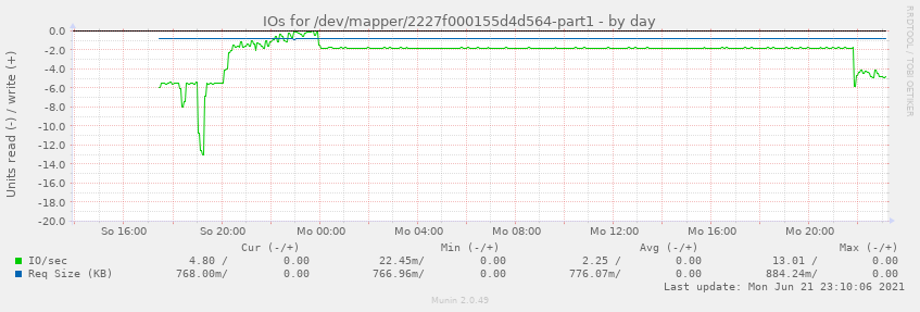 IOs for /dev/mapper/2227f000155d4d564-part1