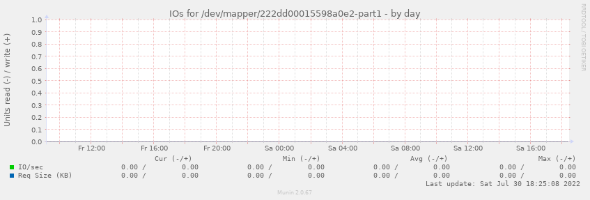 IOs for /dev/mapper/222dd00015598a0e2-part1