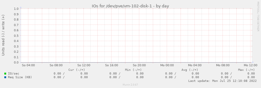 IOs for /dev/pve/vm-102-disk-1