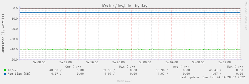 IOs for /dev/sde
