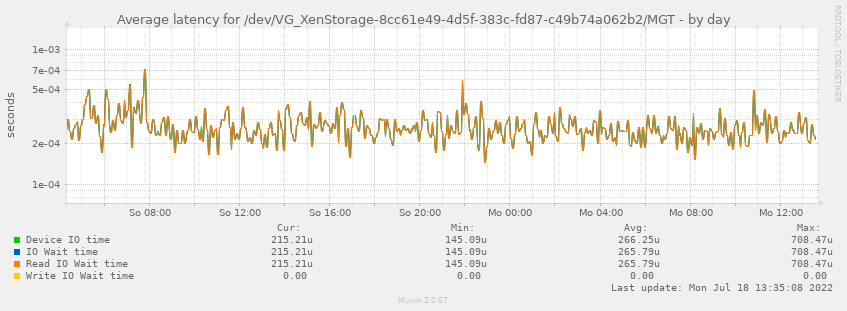 Average latency for /dev/VG_XenStorage-8cc61e49-4d5f-383c-fd87-c49b74a062b2/MGT