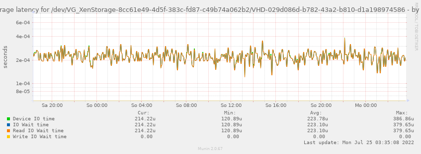 Average latency for /dev/VG_XenStorage-8cc61e49-4d5f-383c-fd87-c49b74a062b2/VHD-029d086d-b782-43a2-b810-d1a198974586