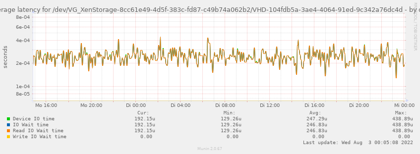 Average latency for /dev/VG_XenStorage-8cc61e49-4d5f-383c-fd87-c49b74a062b2/VHD-104fdb5a-3ae4-4064-91ed-9c342a76dc4d