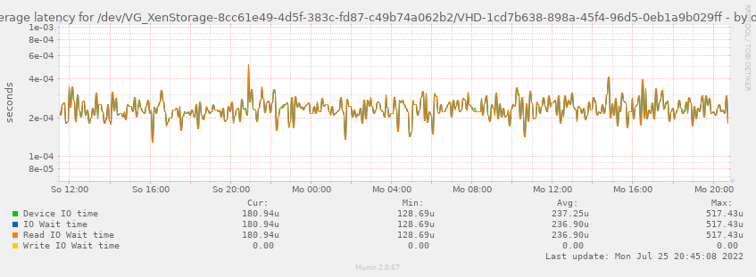 Average latency for /dev/VG_XenStorage-8cc61e49-4d5f-383c-fd87-c49b74a062b2/VHD-1cd7b638-898a-45f4-96d5-0eb1a9b029ff