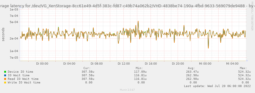 Average latency for /dev/VG_XenStorage-8cc61e49-4d5f-383c-fd87-c49b74a062b2/VHD-4838be74-190a-4fbd-9633-569079de9488
