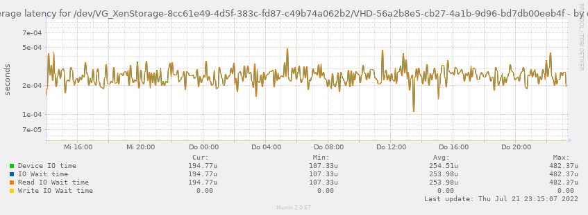 Average latency for /dev/VG_XenStorage-8cc61e49-4d5f-383c-fd87-c49b74a062b2/VHD-56a2b8e5-cb27-4a1b-9d96-bd7db00eeb4f