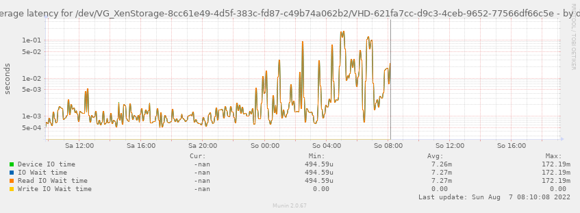 Average latency for /dev/VG_XenStorage-8cc61e49-4d5f-383c-fd87-c49b74a062b2/VHD-621fa7cc-d9c3-4ceb-9652-77566df66c5e