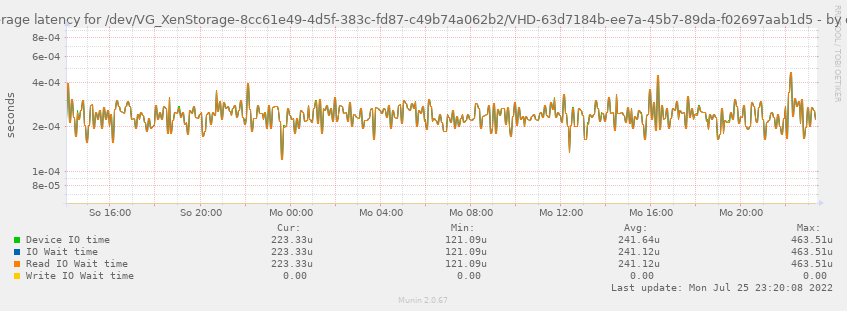 Average latency for /dev/VG_XenStorage-8cc61e49-4d5f-383c-fd87-c49b74a062b2/VHD-63d7184b-ee7a-45b7-89da-f02697aab1d5