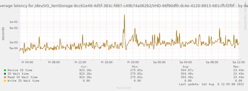 Average latency for /dev/VG_XenStorage-8cc61e49-4d5f-383c-fd87-c49b74a062b2/VHD-66f90df0-dc4e-4120-8913-681cffcf2f0f
