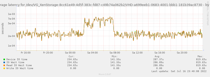 Average latency for /dev/VG_XenStorage-8cc61e49-4d5f-383c-fd87-c49b74a062b2/VHD-a699eeb1-0683-4001-bbb1-181b39ac8730