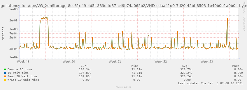 Average latency for /dev/VG_XenStorage-8cc61e49-4d5f-383c-fd87-c49b74a062b2/VHD-cdaa41d0-7d20-42bf-8593-1e49b0e1a9b0