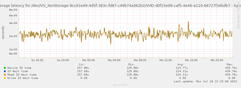 Average latency for /dev/VG_XenStorage-8cc61e49-4d5f-383c-fd87-c49b74a062b2/VHD-d0f15e08-caf5-4e46-a110-66727f34bdb7
