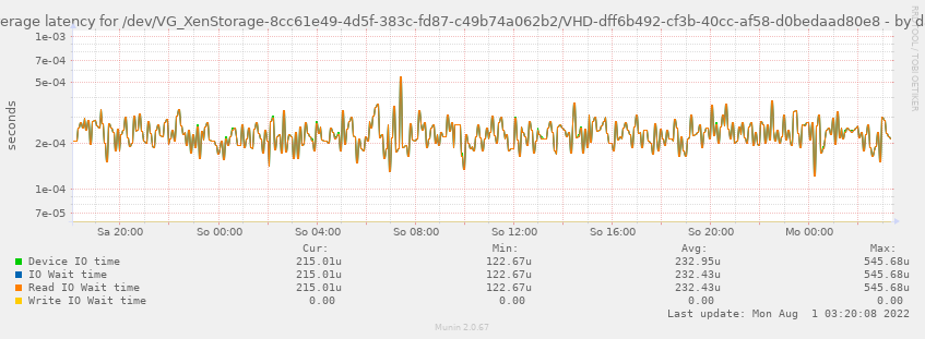 Average latency for /dev/VG_XenStorage-8cc61e49-4d5f-383c-fd87-c49b74a062b2/VHD-dff6b492-cf3b-40cc-af58-d0bedaad80e8
