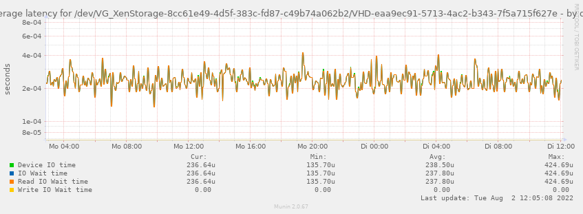 Average latency for /dev/VG_XenStorage-8cc61e49-4d5f-383c-fd87-c49b74a062b2/VHD-eaa9ec91-5713-4ac2-b343-7f5a715f627e
