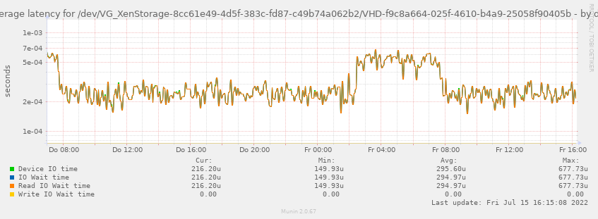 Average latency for /dev/VG_XenStorage-8cc61e49-4d5f-383c-fd87-c49b74a062b2/VHD-f9c8a664-025f-4610-b4a9-25058f90405b
