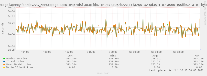 Average latency for /dev/VG_XenStorage-8cc61e49-4d5f-383c-fd87-c49b74a062b2/VHD-fa2051a2-0d35-4187-a066-490ffb021a1e