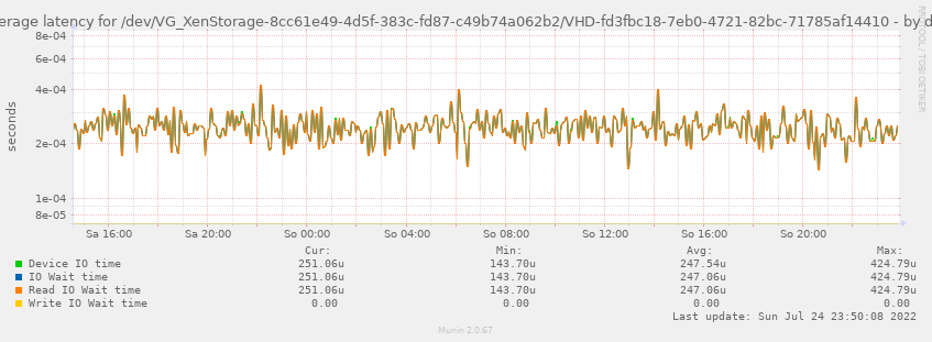Average latency for /dev/VG_XenStorage-8cc61e49-4d5f-383c-fd87-c49b74a062b2/VHD-fd3fbc18-7eb0-4721-82bc-71785af14410
