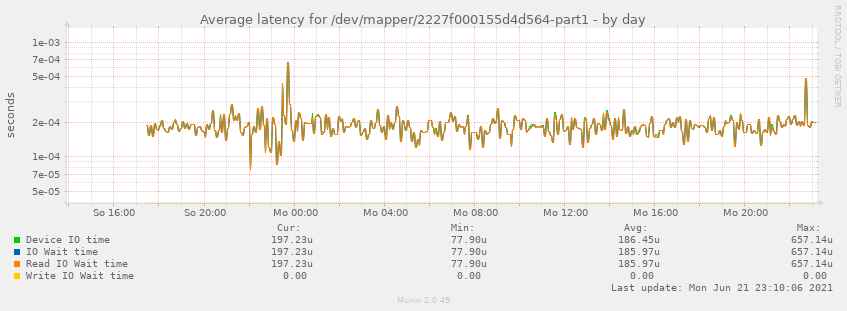 Average latency for /dev/mapper/2227f000155d4d564-part1