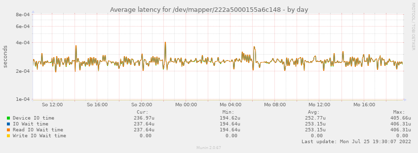 Average latency for /dev/mapper/222a5000155a6c148