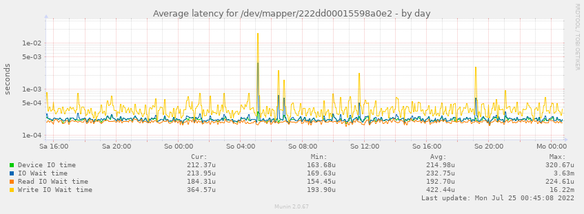 Average latency for /dev/mapper/222dd00015598a0e2