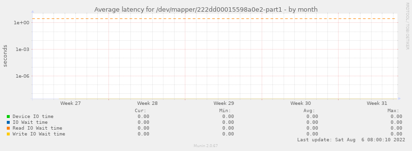 Average latency for /dev/mapper/222dd00015598a0e2-part1