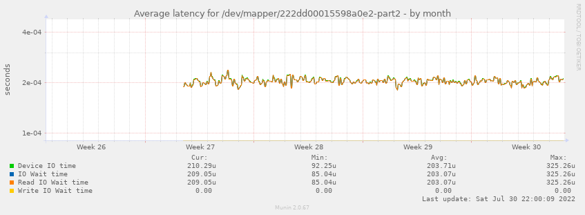 Average latency for /dev/mapper/222dd00015598a0e2-part2