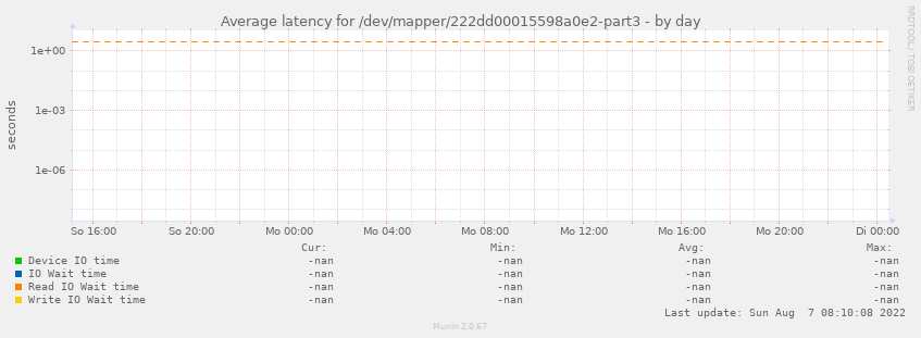 Average latency for /dev/mapper/222dd00015598a0e2-part3