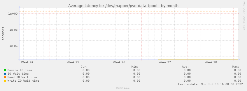 Average latency for /dev/mapper/pve-data-tpool