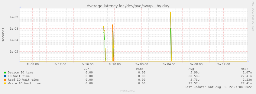 Average latency for /dev/pve/swap