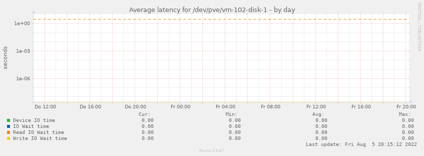 Average latency for /dev/pve/vm-102-disk-1