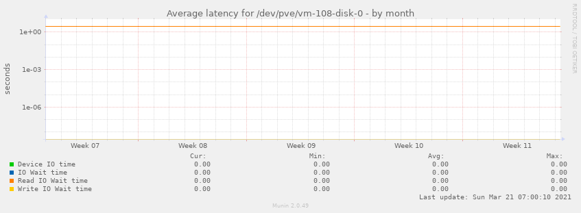 Average latency for /dev/pve/vm-108-disk-0