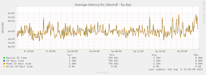 Average latency for /dev/sdf