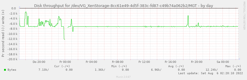 Disk throughput for /dev/VG_XenStorage-8cc61e49-4d5f-383c-fd87-c49b74a062b2/MGT