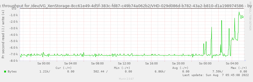 Disk throughput for /dev/VG_XenStorage-8cc61e49-4d5f-383c-fd87-c49b74a062b2/VHD-029d086d-b782-43a2-b810-d1a198974586