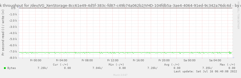 Disk throughput for /dev/VG_XenStorage-8cc61e49-4d5f-383c-fd87-c49b74a062b2/VHD-104fdb5a-3ae4-4064-91ed-9c342a76dc4d