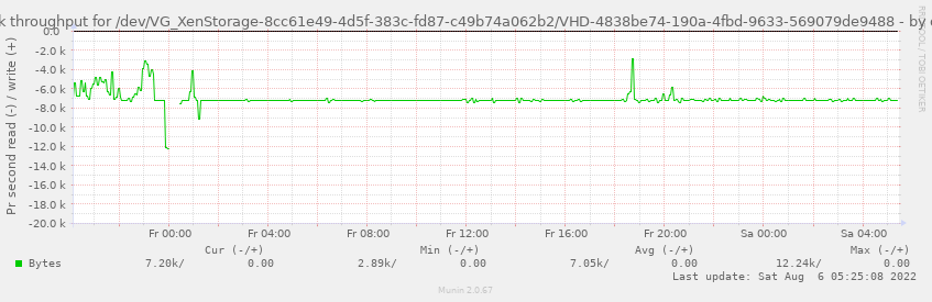 Disk throughput for /dev/VG_XenStorage-8cc61e49-4d5f-383c-fd87-c49b74a062b2/VHD-4838be74-190a-4fbd-9633-569079de9488